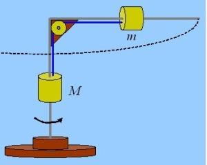 Η διατήρηση της στροφορμής, η διατήρηση της ενέργειας και η κεντρομόλος σε ένα βαρίδι.
