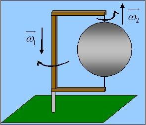 Η διατήρηση της στροφορμής μιας περιφερόμενης και περιστρεφόμενης μπάλας.