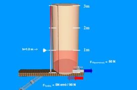 Προσομοίωση για την υδροστατική πίεση