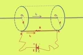 Δύναμη Laplace και κυκλική κίνηση